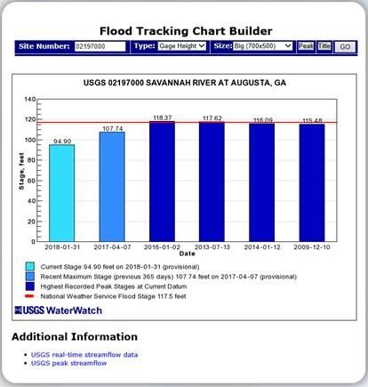 FloodChart